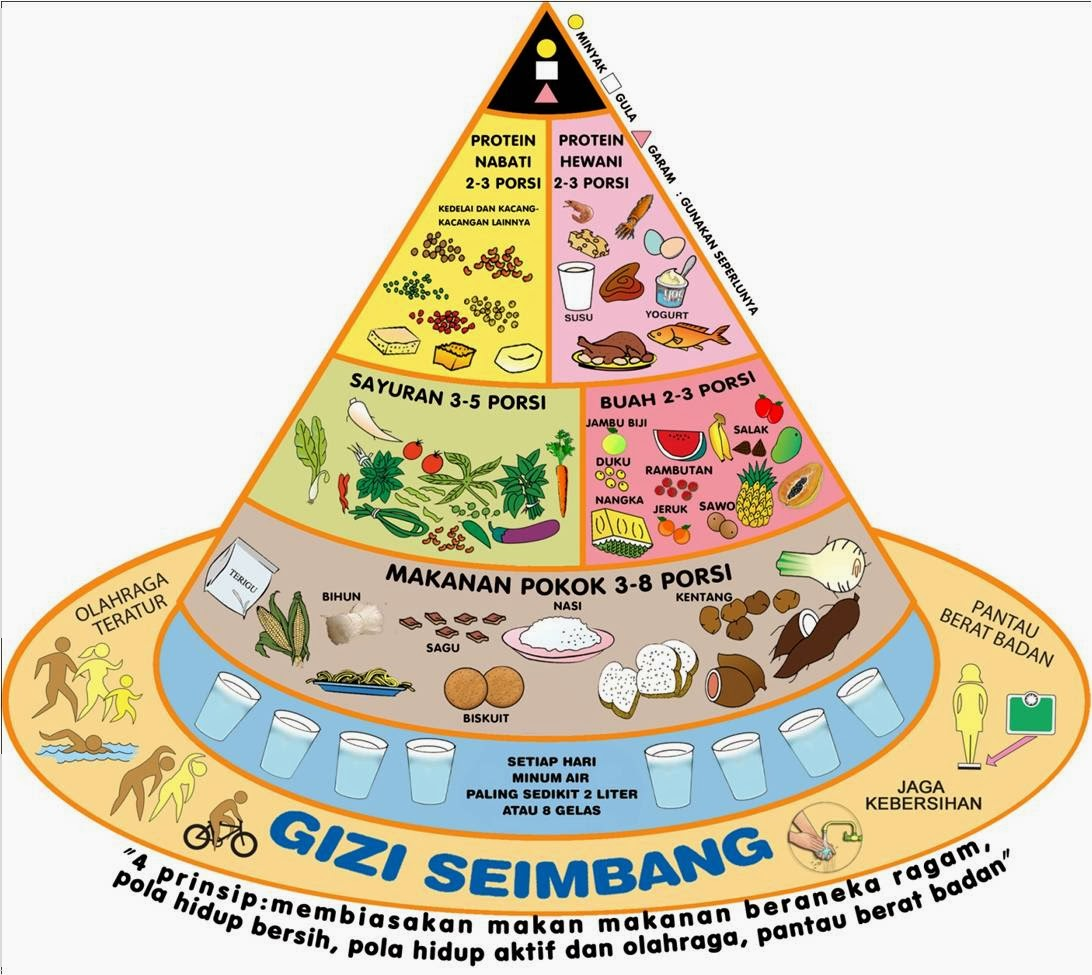 Selamat Hari Gizi & Makanan, Indonesia..